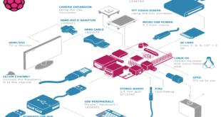 Tutorial d'Instal·lació del sistema operatiu Raspbian